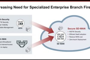 Traditional WAN and Branch Security Challenges Leads to Fortinet Secure SD WAN