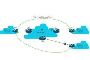 Cisco WAN MACsec – Encryption Solution to Protect Your Network