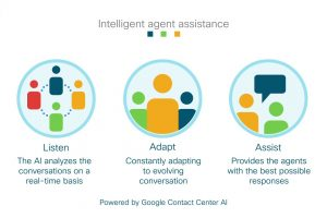 Cisco Integrates with Google Contact Center AI