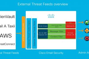 Cisco Email Security Update (Version 12.0): External Threat Feeds