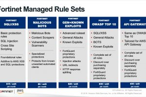 Webinar: Simplify and Strengthen Application Security Fortinet Managed Rules for AWS | Cloud