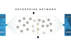 Fortinet Security Operations Solution | Network Security | SOC