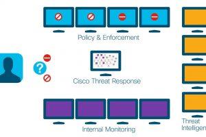 The Power of Cisco Threat Response
