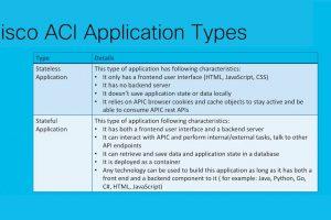 Cisco ACI Stateless Application Development: Module 3