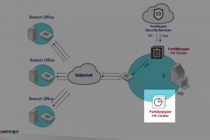 Fortinet Secure SD-WAN 6.2 Analytics and Reporting Demo