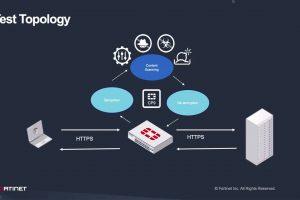 FortiGate's TLS 1.3 Decryption Support | SSL Inspection