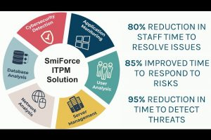 SmiForce IT Performance Management Analytics